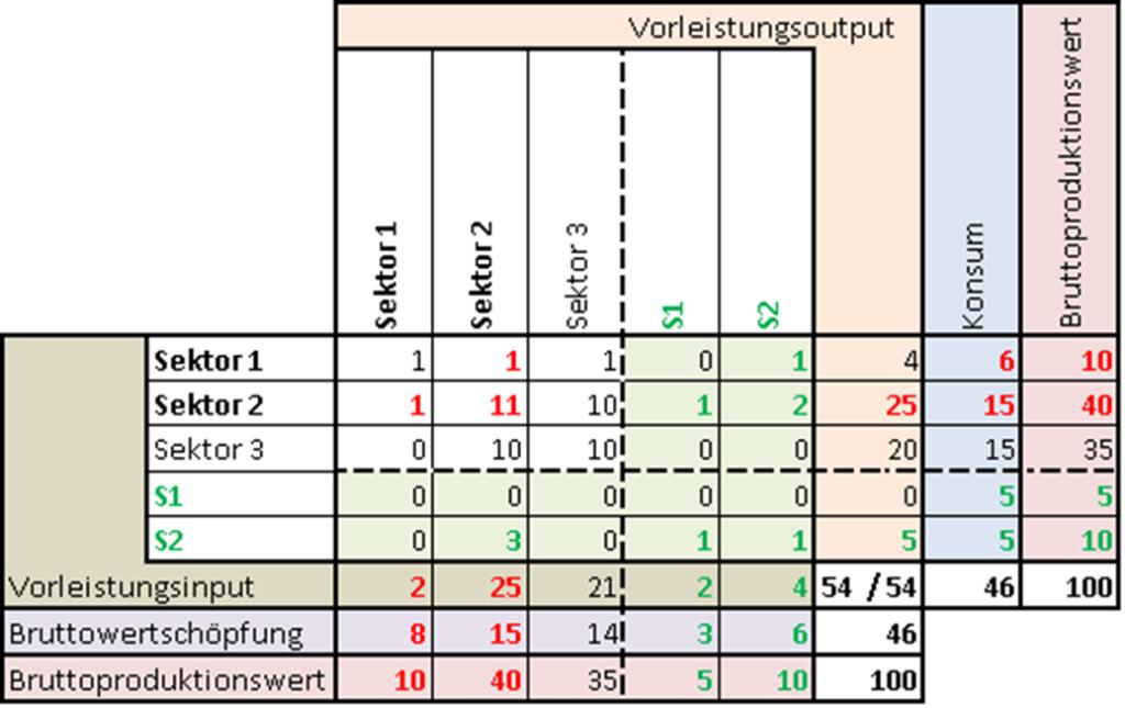 Input-Output-Tabell Satellitenkonto 2